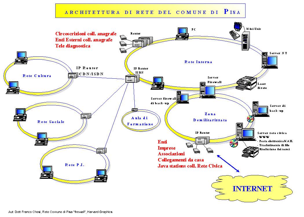Per garantire la salvaguardia della rete interna del comune di Pisa da  intrusioni indesiderate è stato introdotto dal 1998 un sistema di controllo  degli ... 62b043c6d73